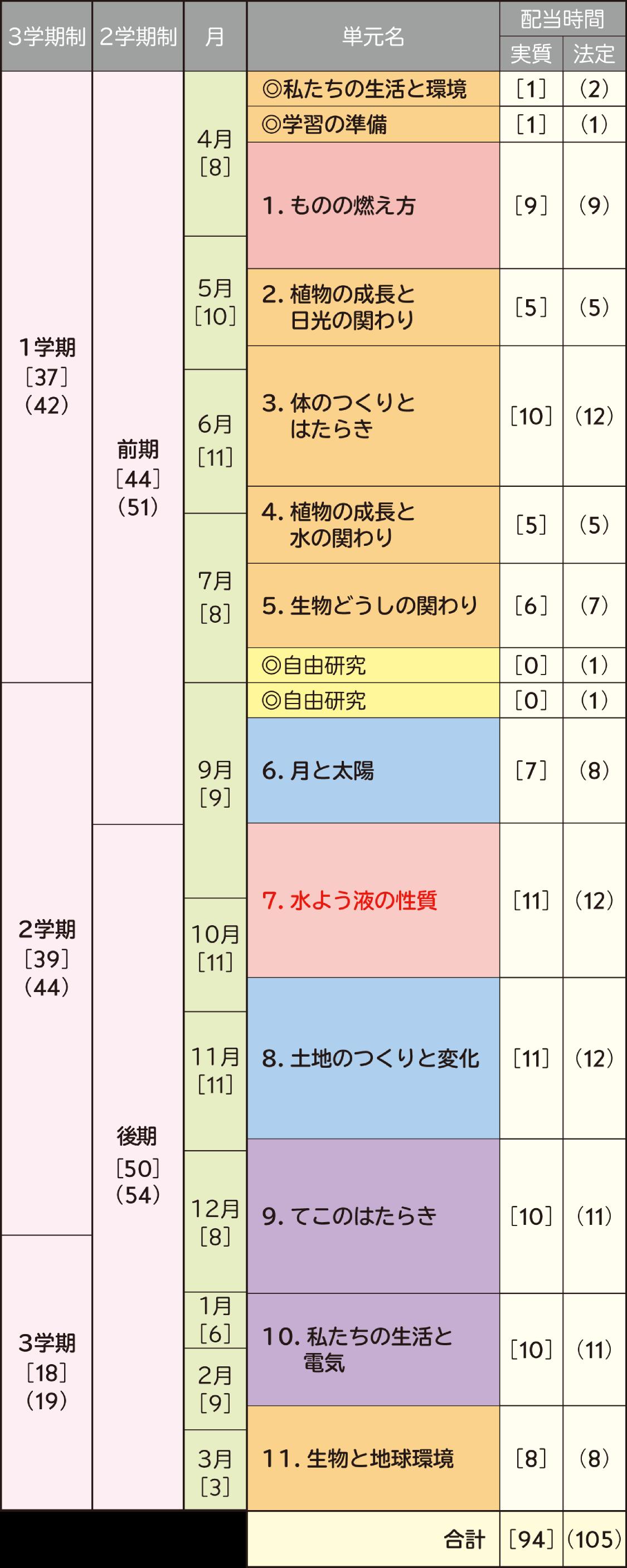 年間指導計画案 令和2年版 小学校理科 内容解説資料 大日本図書
