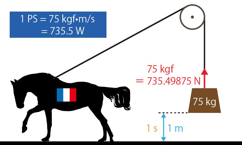 1馬力(仏馬力)のイメージ